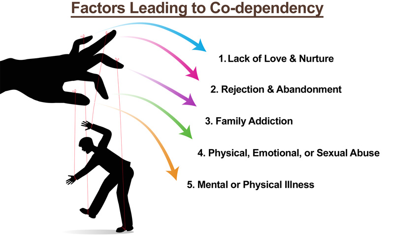 How to get out of codependent relationship